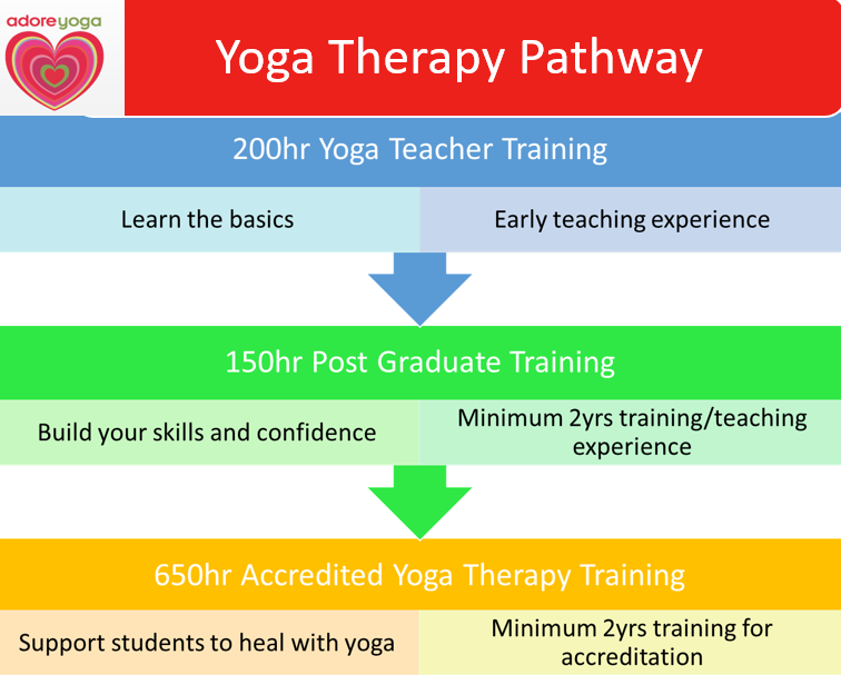 Yoga Therapy Training in Australia